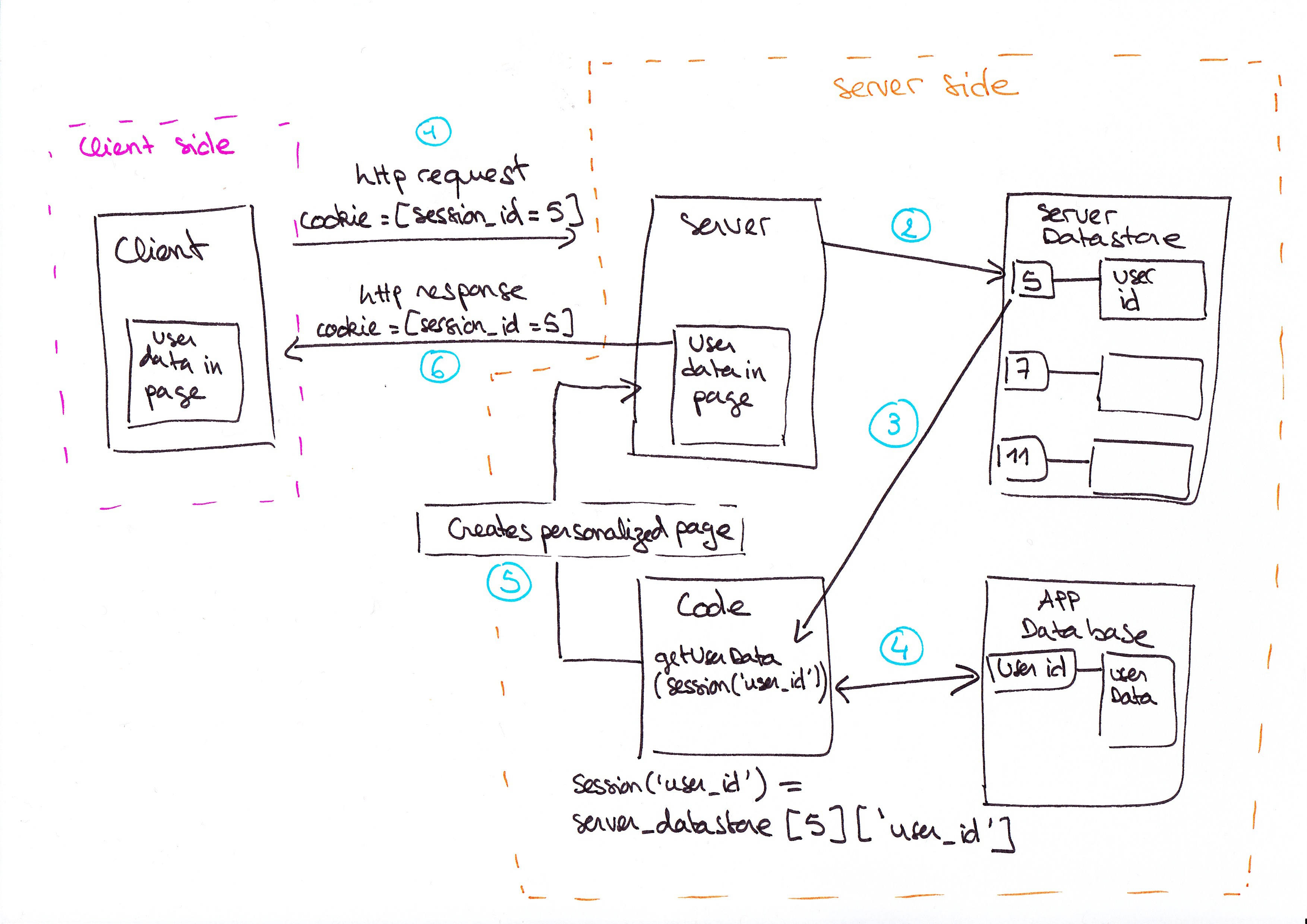 How does a web session work ? | Machines are digging