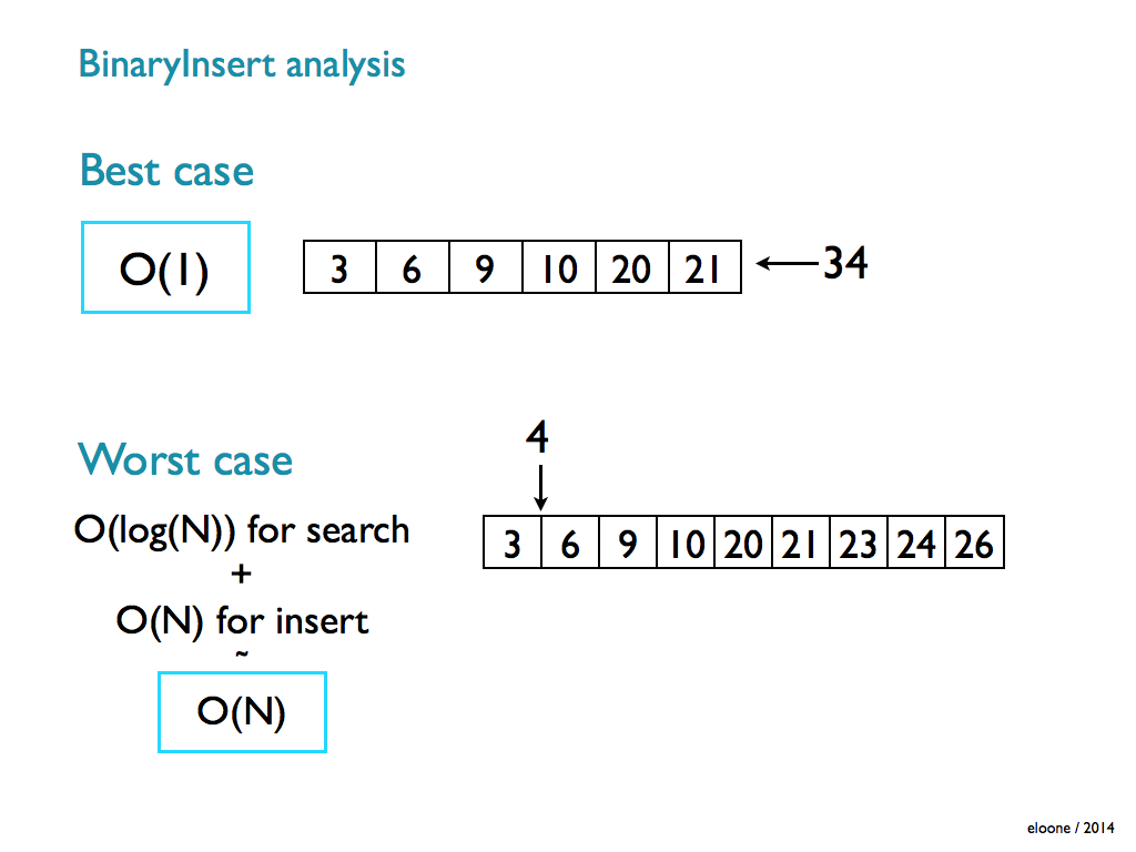 Binary Insert : How to keep an array sorted as you insert